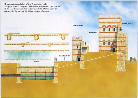 テオドシウスの城壁断面
