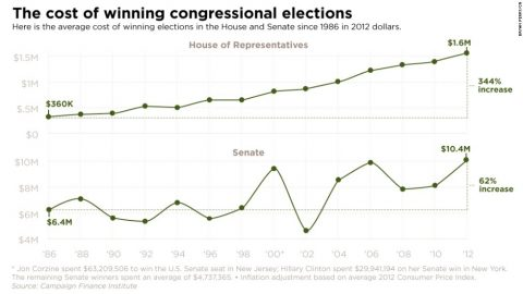congress-campaign-finance-horizontal-large-gallery