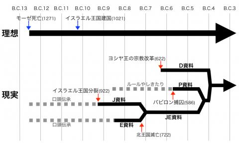 bible_timeline