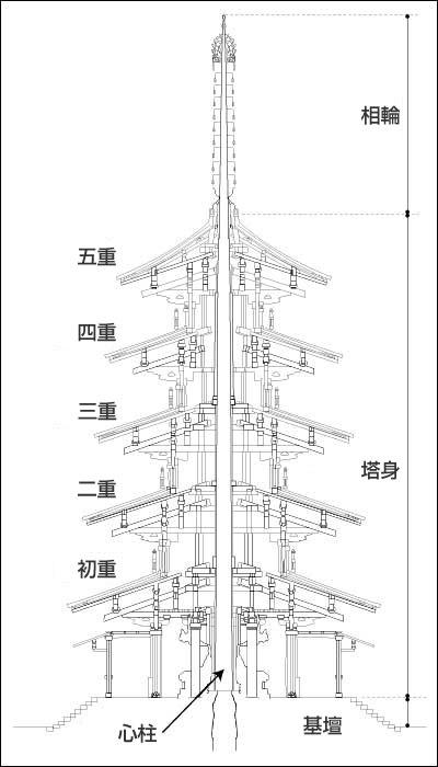 法隆寺の構造