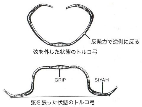 トルコ弓の構造②