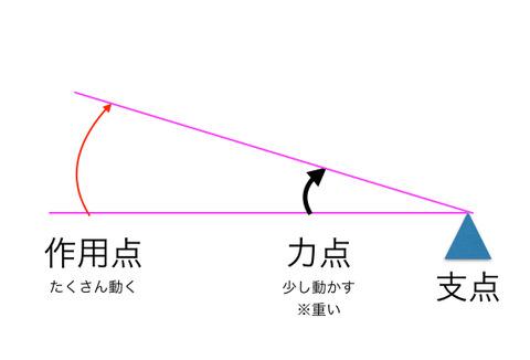 第3種テコ